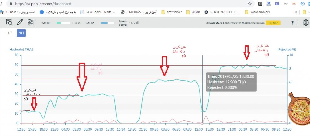 S9 GRAPH 1024x450 ماینر s9j