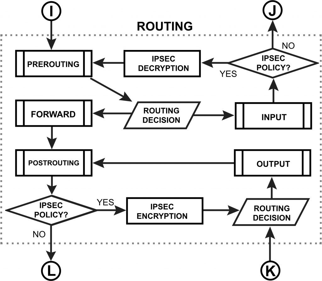 routing folow جریان  داده میکروتیک| Mikrotik Packet Follow