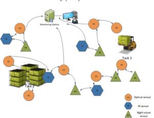 پکیجهای خدمات امداد شبکه