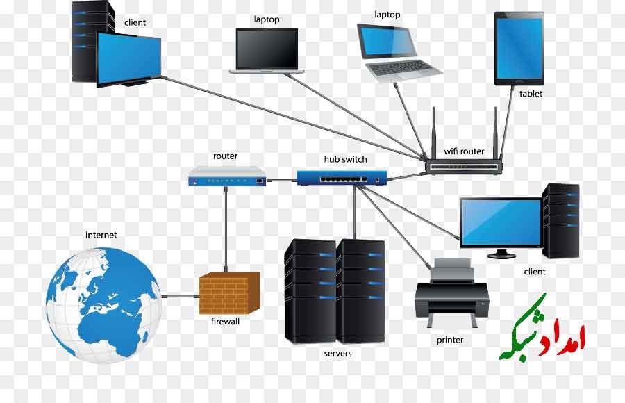 امداد شبکه - WiFi Lan