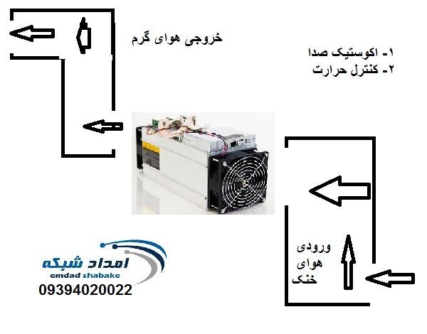 کنترل حرارت و صدای ماینر