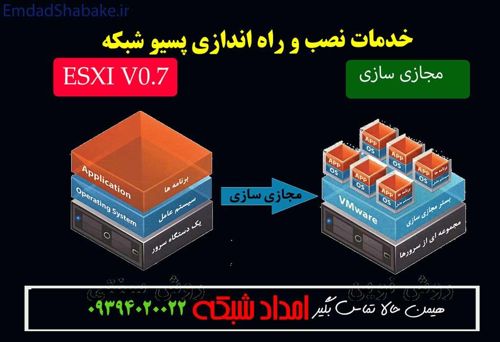 روشهای مجازی سازی شبکه