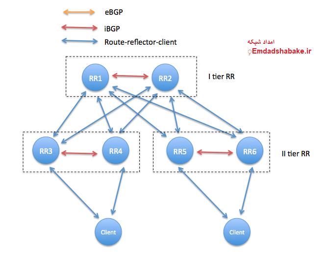 راه اندازی پروتکل Bgp در میکروتیک